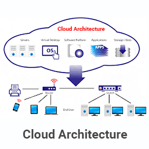 Cloud Computing Architecture – A Blueprint of Cloud Infrastructure