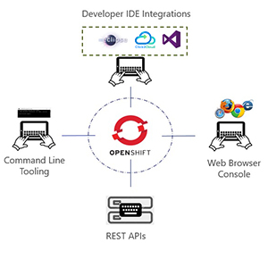 Engaging Red Hat OpenShift 2 with Microsoft Visual Studio IDE and Other Open Source Technologies