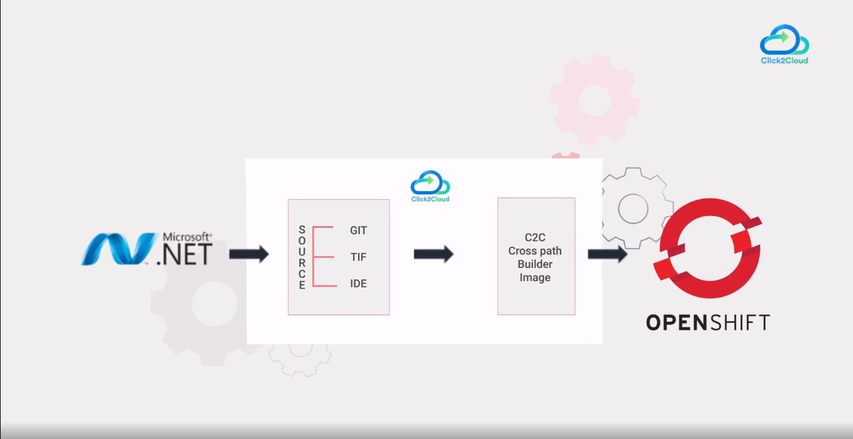 Click2cloud_.NET Legacy App_Video